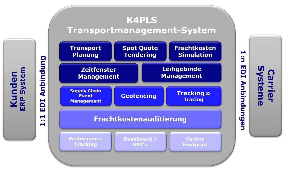 Logistics Management | Kloepfel 4PL Solutions